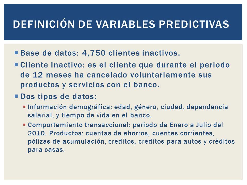 DEFINICIÓN DE VARIABLES PREDICTIVAS Base de datos: 4,750 clientes inactivos.