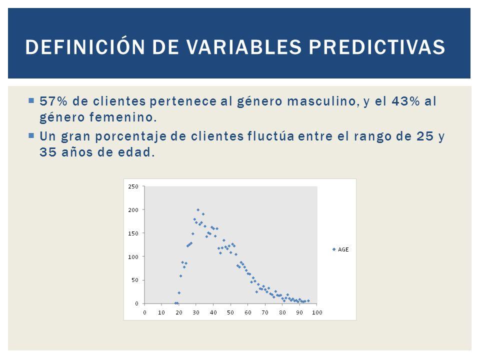 DEFINICIÓN DE VARIABLES PREDICTIVAS 57% de clientes pertenece al género masculino, y el 43% al género femenino.