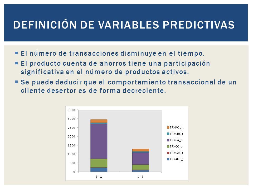DEFINICIÓN DE VARIABLES PREDICTIVAS El número de transacciones disminuye en el tiempo.