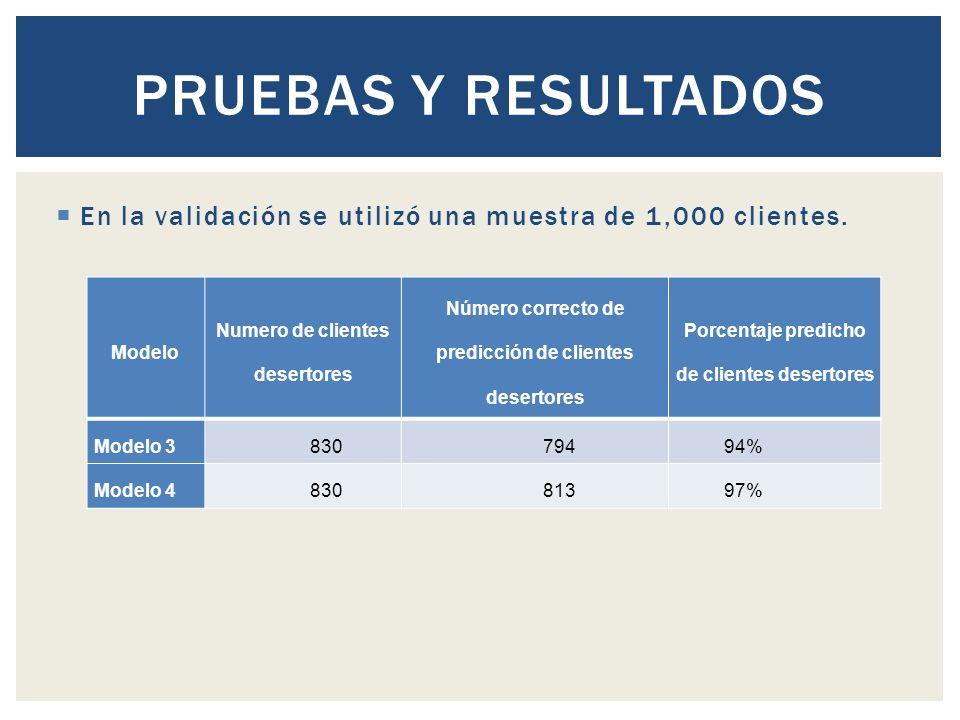 En la validación se utilizó una muestra de 1,000 clientes.