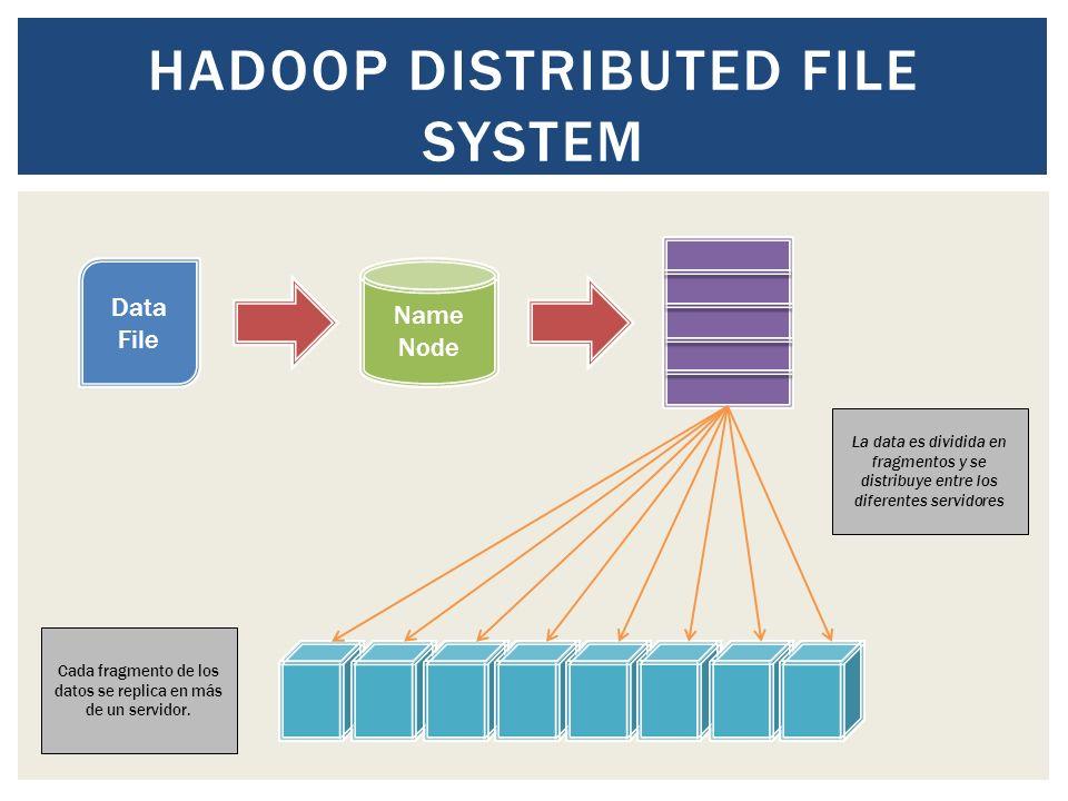 Data File Name Node La data es dividida en fragmentos y se distribuye entre los diferentes servidores Cada fragmento de los datos se replica en más de un servidor.