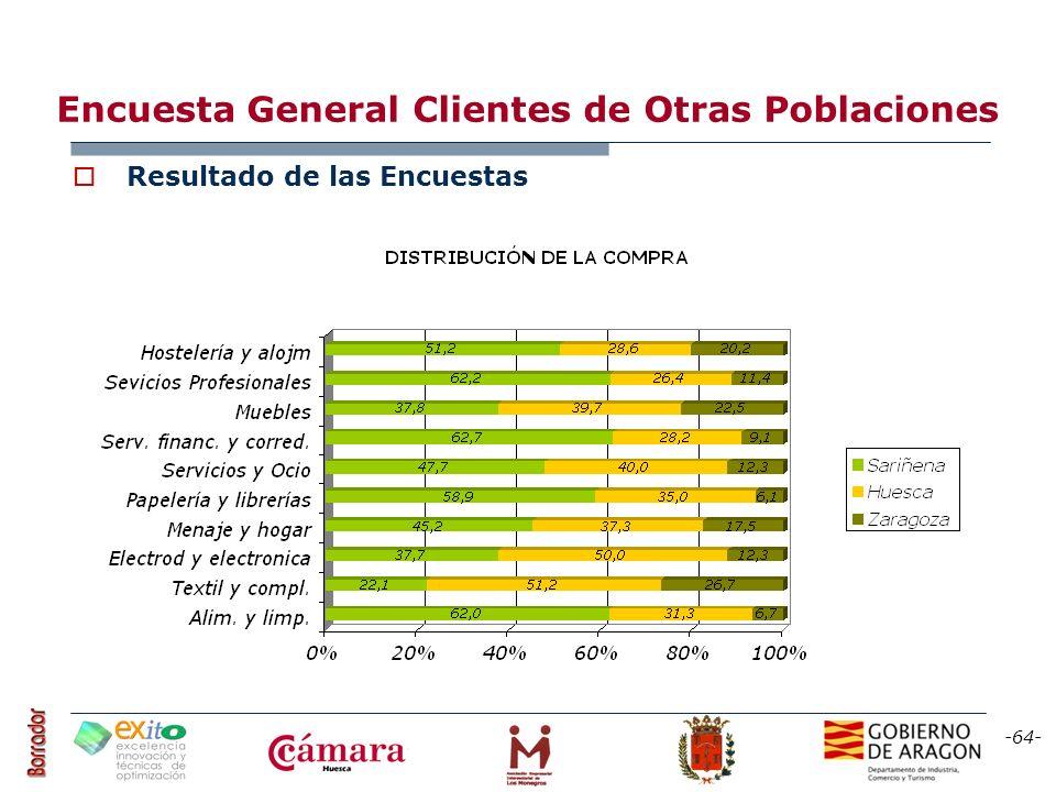 -64- Encuesta General Clientes de Otras Poblaciones Resultado de las Encuestas