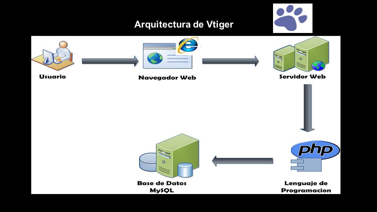 Arquitectura de Vtiger