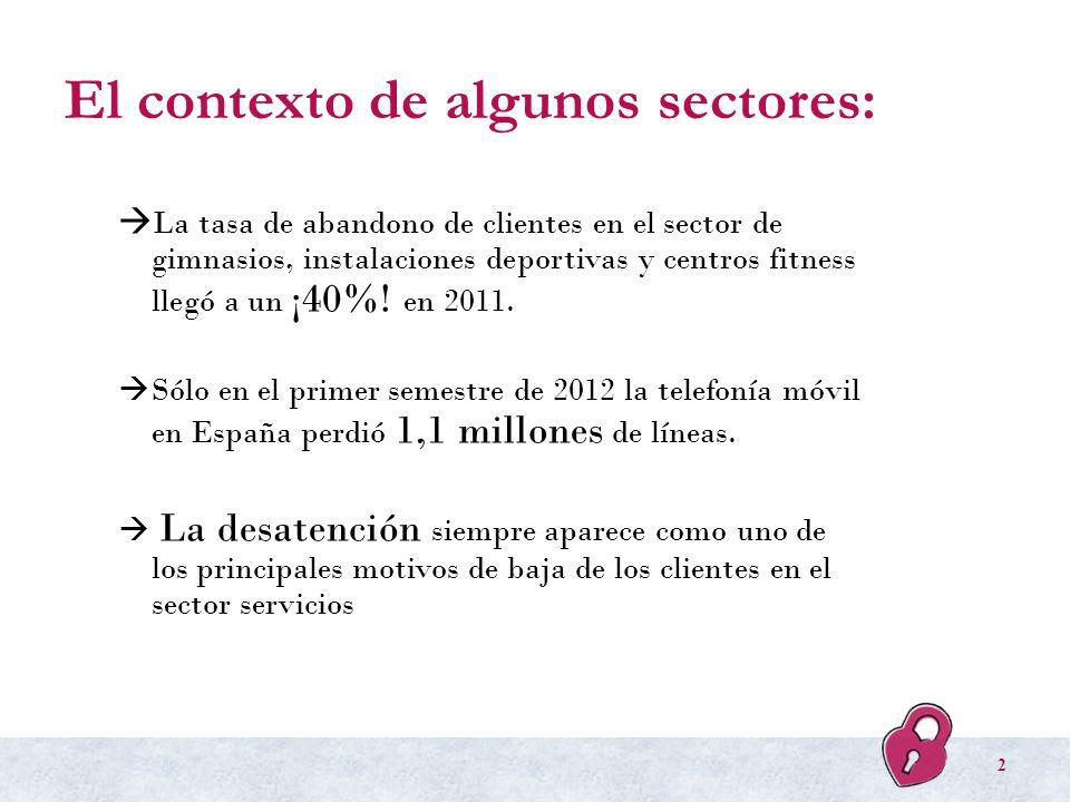 El contexto de algunos sectores: La tasa de abandono de clientes en el sector de gimnasios, instalaciones deportivas y centros fitness llegó a un ¡40%