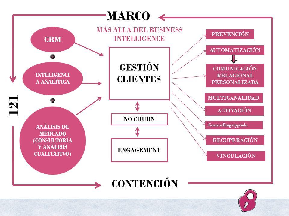 MARCO CRM INTELIGENCI A ANALÍTICA ANÁLISIS DE MERCADO (CONSULTORÍA Y ANÁLISIS CUALITATIVO) GESTIÓN CLIENTES NO CHURN ENGAGEMENT MÁS ALLÁ DEL BUSINESS