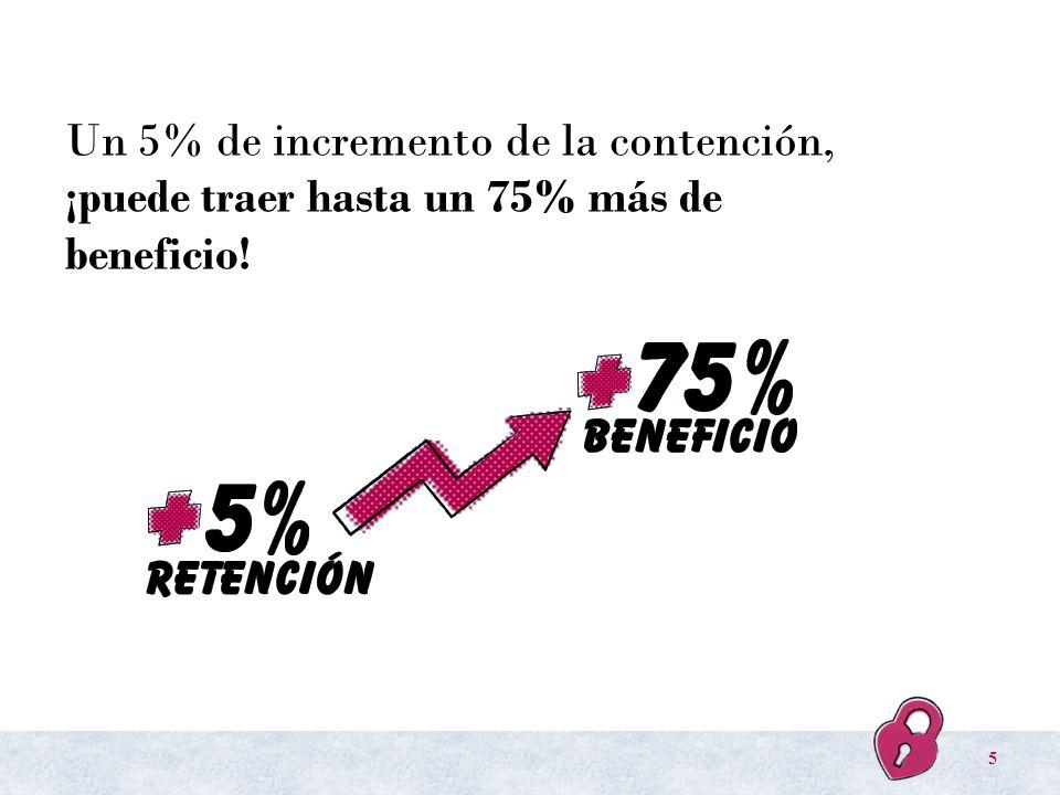 Un 5% de incremento de la contención, ¡puede traer hasta un 75% más de beneficio! 5