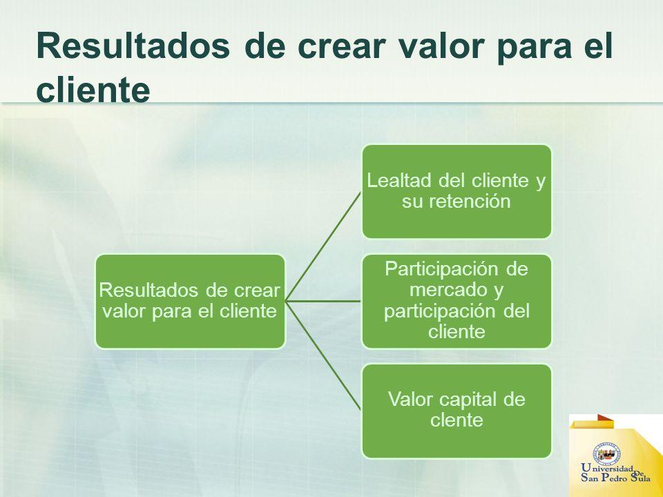 Resultados de crear valor para el cliente Lealtad del cliente y su retención Participación de mercado y participación del cliente Valor capital de cle