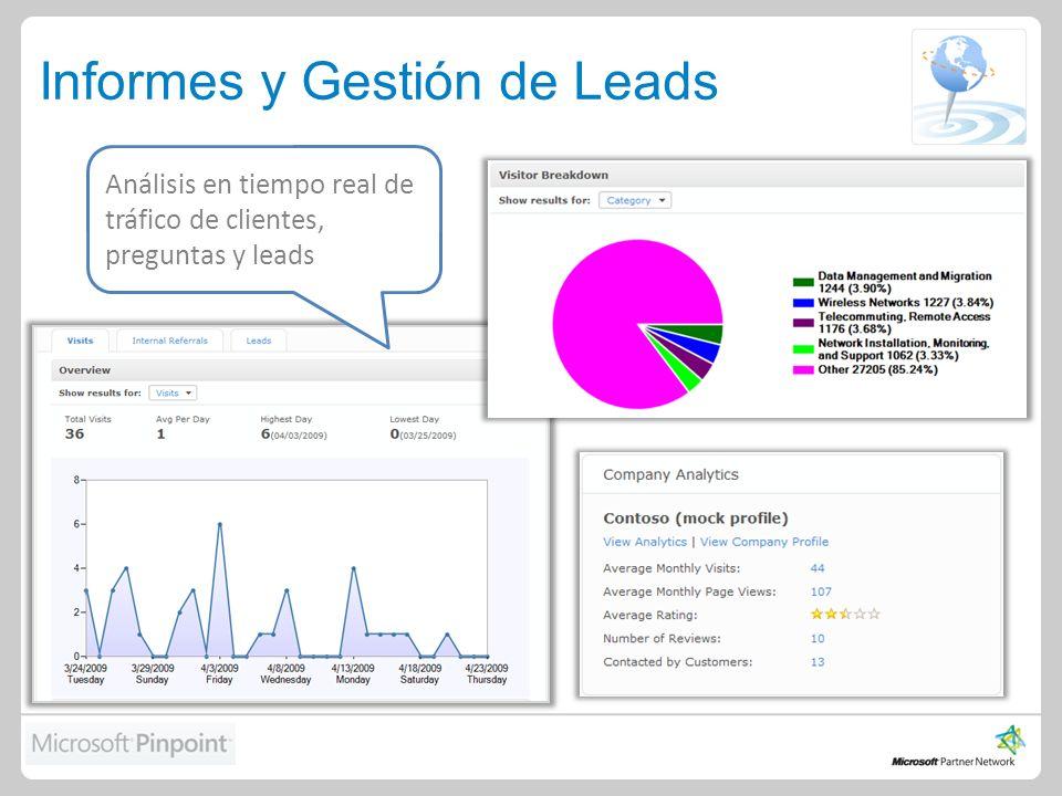 Informes y Gestión de Leads Análisis en tiempo real de tráfico de clientes, preguntas y leads