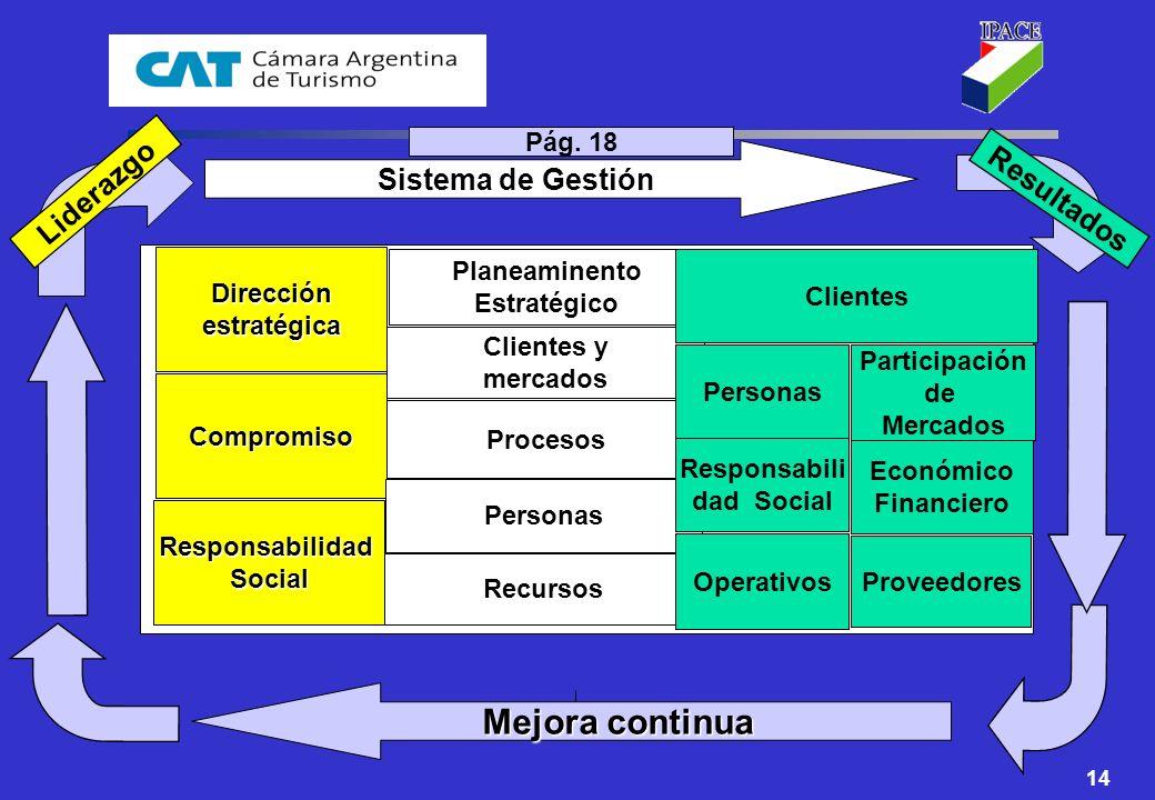14 Sistema de Gestión Mejora continua Liderazgo Resultados Direcciónestratégica Compromiso ResponsabilidadSocial Planeaminento Estratégico Clientes y