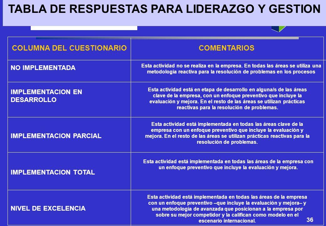 36 COLUMNA DEL CUESTIONARIO NO IMPLEMENTADA IMPLEMENTACION EN DESARROLLO IMPLEMENTACION PARCIAL IMPLEMENTACION TOTAL NIVEL DE EXCELENCIA TABLA DE RESP