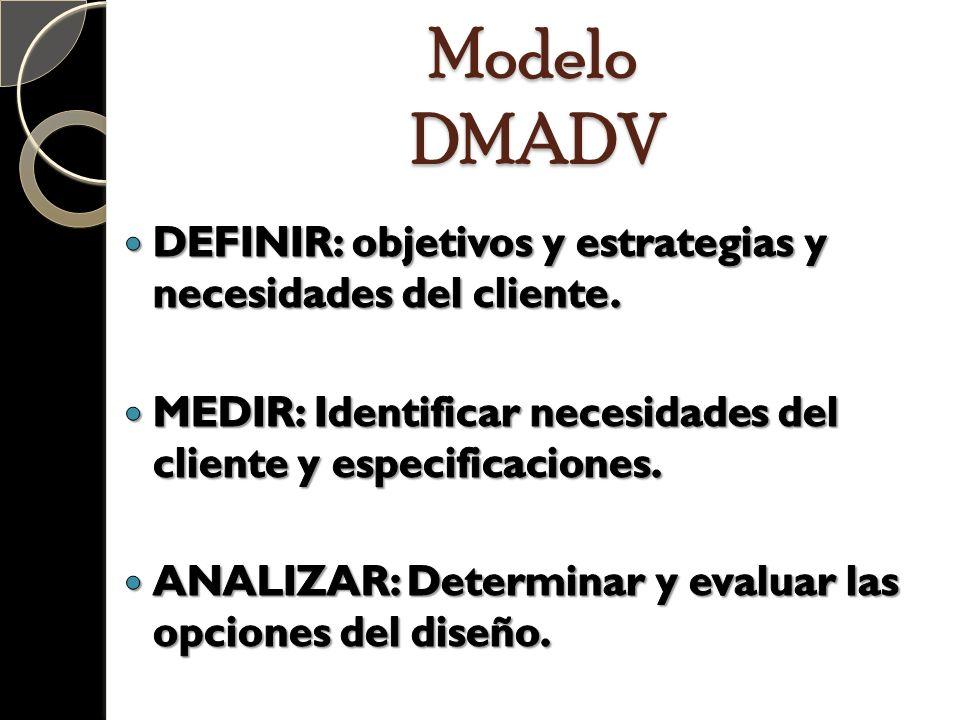 Modelo DMADV