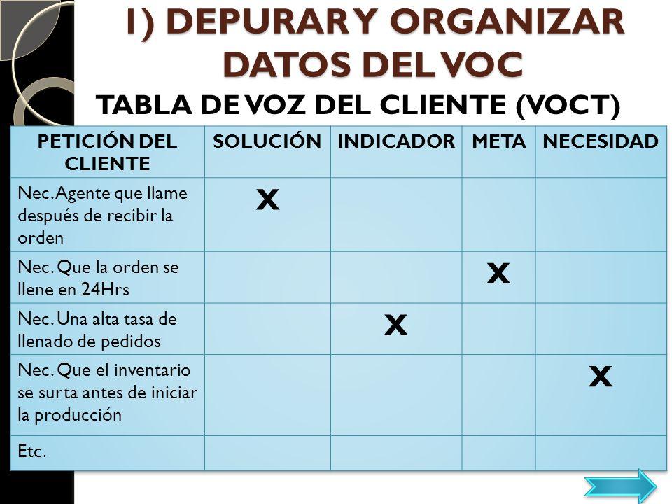 1) DEPURAR Y ORGANIZAR DATOS DEL VOC TABLA DE VOZ DEL CLIENTE (VOCT)