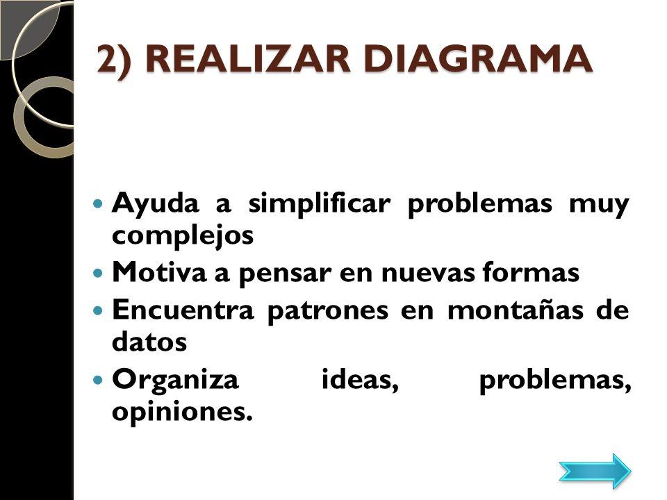 2) REALIZAR DIAGRAMA Ayuda a simplificar problemas muy complejos Motiva a pensar en nuevas formas Encuentra patrones en montañas de datos Organiza ide