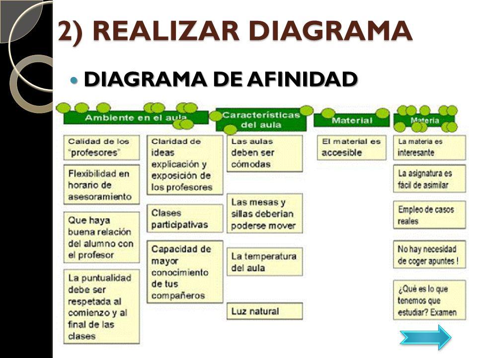 DIAGRAMA DE AFINIDAD DIAGRAMA DE AFINIDAD 2) REALIZAR DIAGRAMA