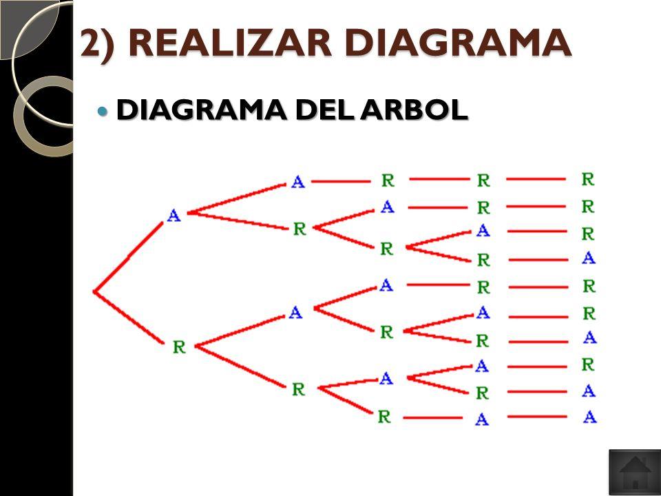DIAGRAMA DEL ARBOL DIAGRAMA DEL ARBOL 2) REALIZAR DIAGRAMA