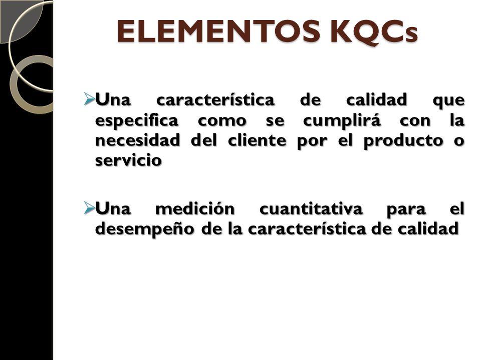ELEMENTOS KQCs Una característica de calidad que especifica como se cumplirá con la necesidad del cliente por el producto o servicio Una característic