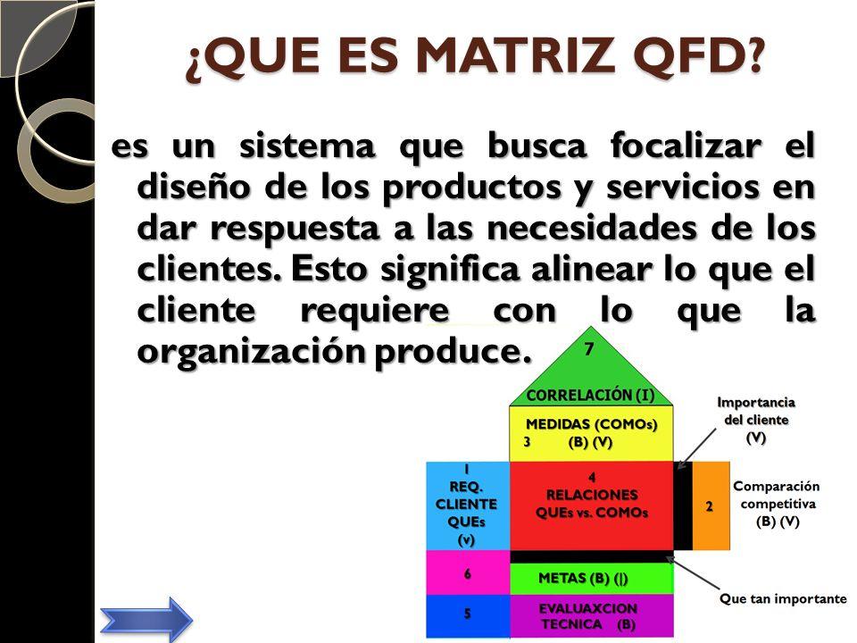 ¿QUE ES MATRIZ QFD? es un sistema que busca focalizar el diseño de los productos y servicios en dar respuesta a las necesidades de los clientes. Esto