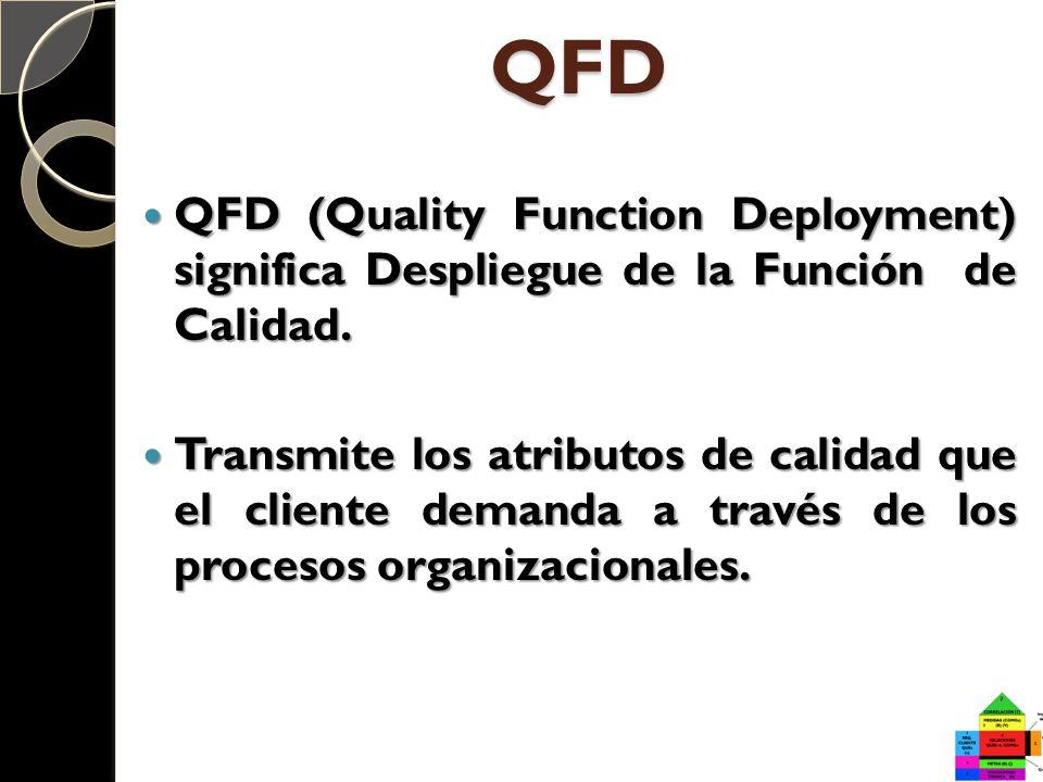 QFD QFD (Quality Function Deployment) significa Despliegue de la Función de Calidad. QFD (Quality Function Deployment) significa Despliegue de la Func