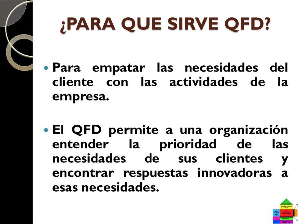 Para empatar las necesidades del cliente con las actividades de la empresa. El QFD permite a una organización entender la prioridad de las necesidades