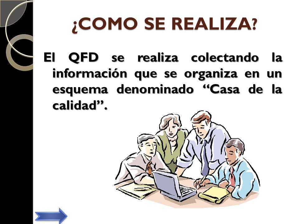¿COMO SE REALIZA ? El QFD se realiza colectando la información que se organiza en un esquema denominado Casa de la calidad.