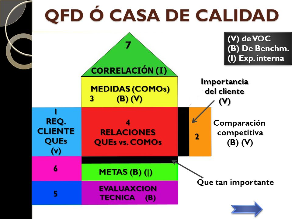 QFD Ó CASA DE CALIDAD Importancia del cliente (V) Comparación competitiva (B) (V) Que tan importante MEDIDAS (COMOs) 3 (B) (V) 3 (B) (V) 4RELACIONES Q