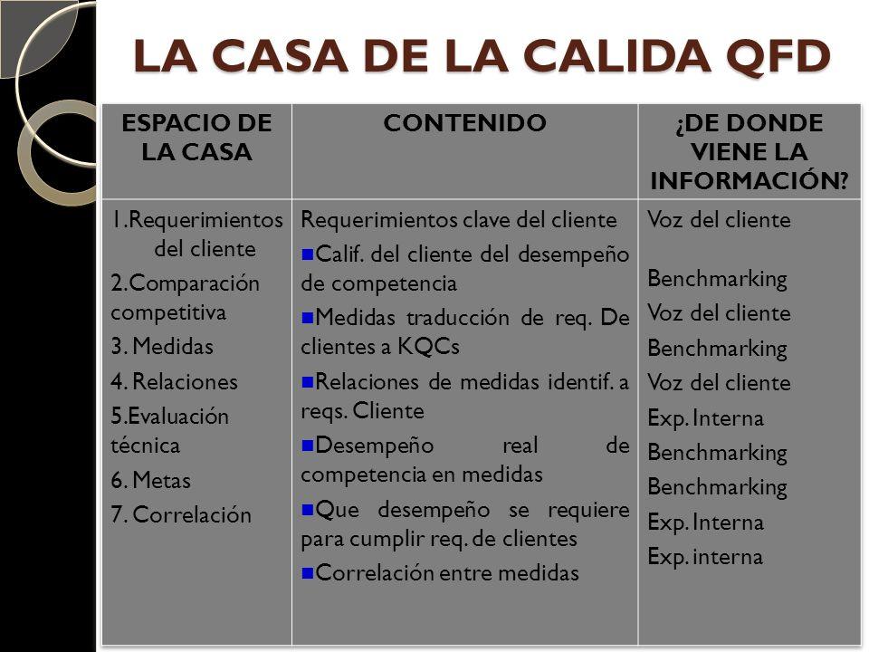 LA CASA DE LA CALIDA QFD