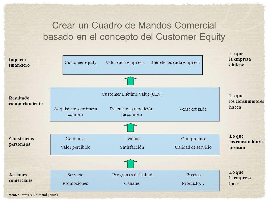 Crear un Cuadro de Mandos Comercial basado en el concepto del Customer Equity PromocionesCanalesProducto… Lo que la empresa hace Acciones comerciales