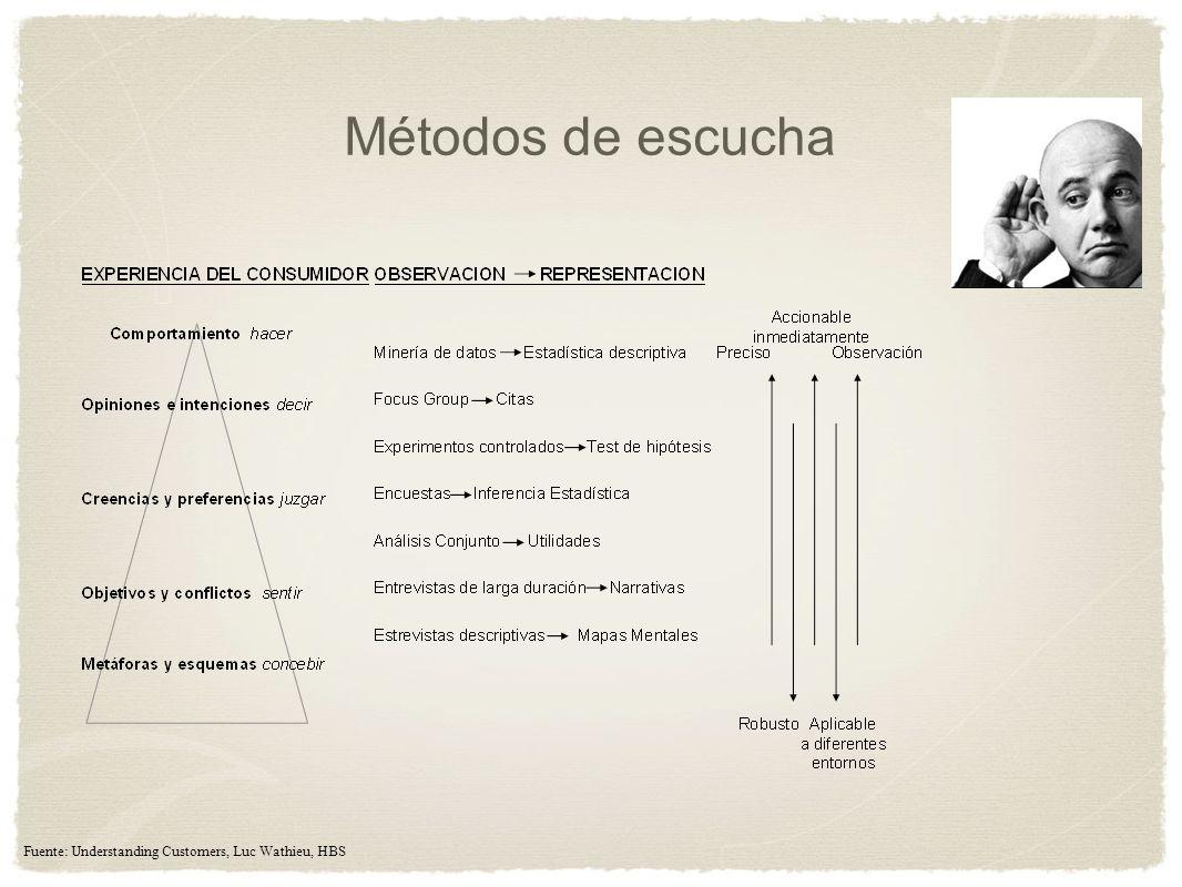 Métodos de escucha Fuente: Understanding Customers, Luc Wathieu, HBS