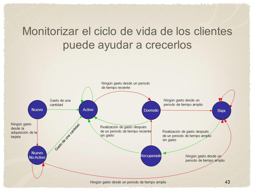 Monitorizar el ciclo de vida de los clientes puede ayudar a crecerlos 43 NuevoActivo Nuevo No Activo Recuperado DormidoBaja Ningún gasto desde un peri