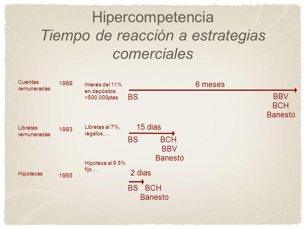 Hipercompetencia Tiempo de reacción a estrategias comerciales Cuentas remuneradas Libretas remuneradas Hipotecas 1989 1993 1995 Interés del 11% en dep