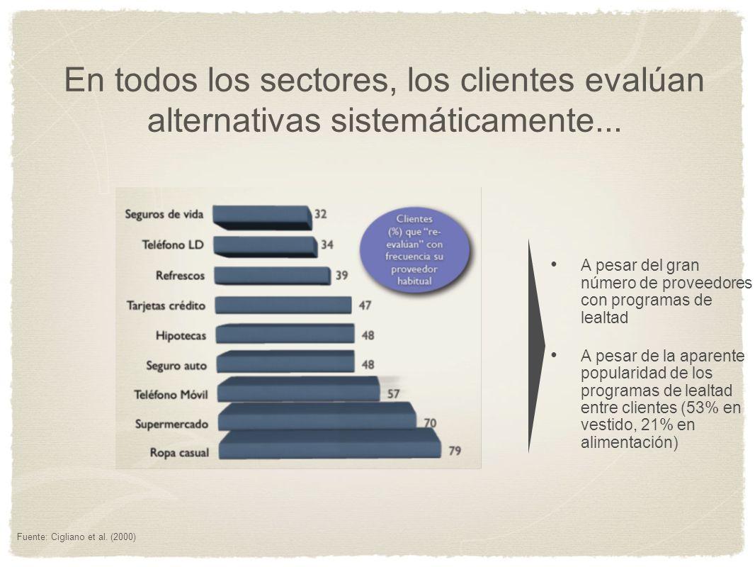 A pesar del gran número de proveedores con programas de lealtad A pesar de la aparente popularidad de los programas de lealtad entre clientes (53% en