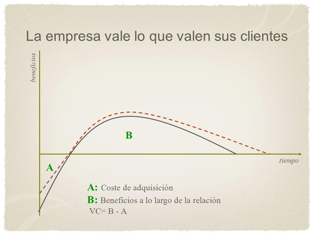 tiempo beneficios A B A: Coste de adquisición B: Beneficios a lo largo de la relación VC= B - A La empresa vale lo que valen sus clientes