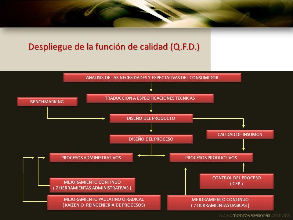 www.monroyasesores.com.mx Despliegue de la función de calidad (Q.F.D.) ANALISIS DE LAS NECESIDADES Y EXPECTATIVAS DEL CONSUMIDOR TRADUCCION A ESPECIFI