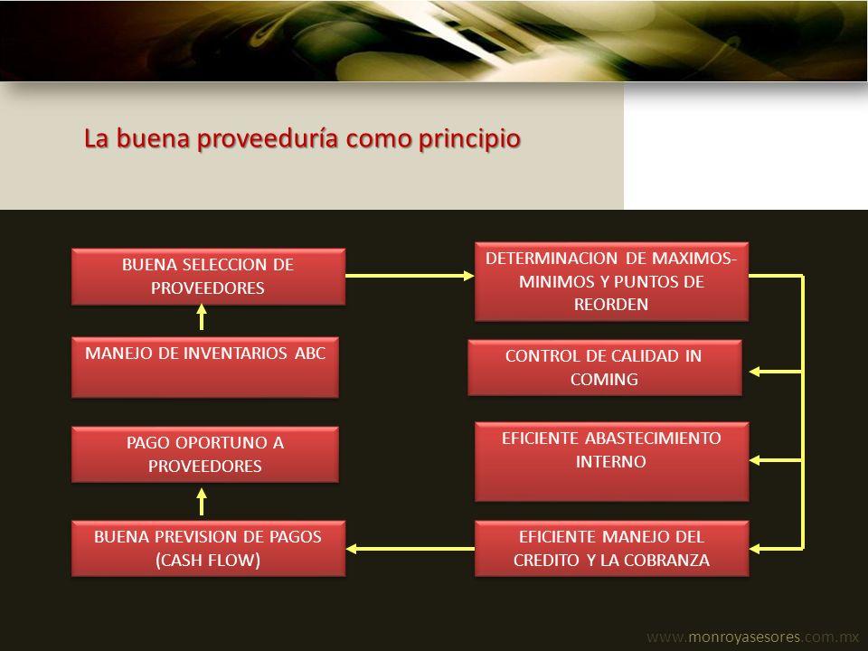 www.monroyasesores.com.mx La buena proveeduría como principio BUENA SELECCION DE PROVEEDORES MANEJO DE INVENTARIOS ABC DETERMINACION DE MAXIMOS- MINIM