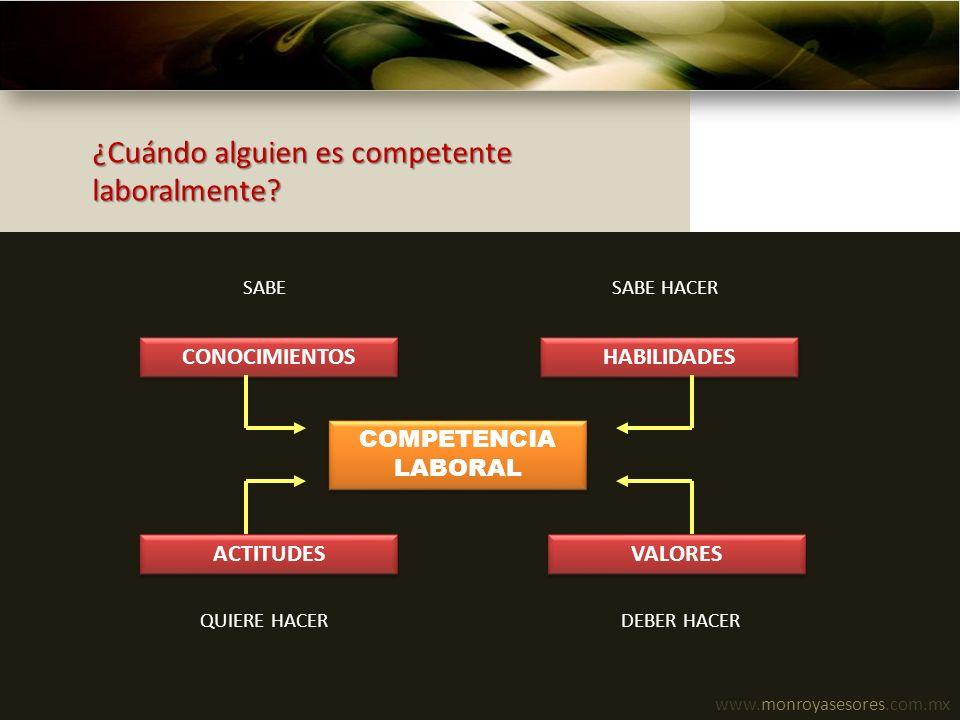 www.monroyasesores.com.mx ¿Cuándo alguien es competente laboralmente? CONOCIMIENTOS ACTITUDES VALORES HABILIDADES COMPETENCIA LABORAL SABESABE HACER D