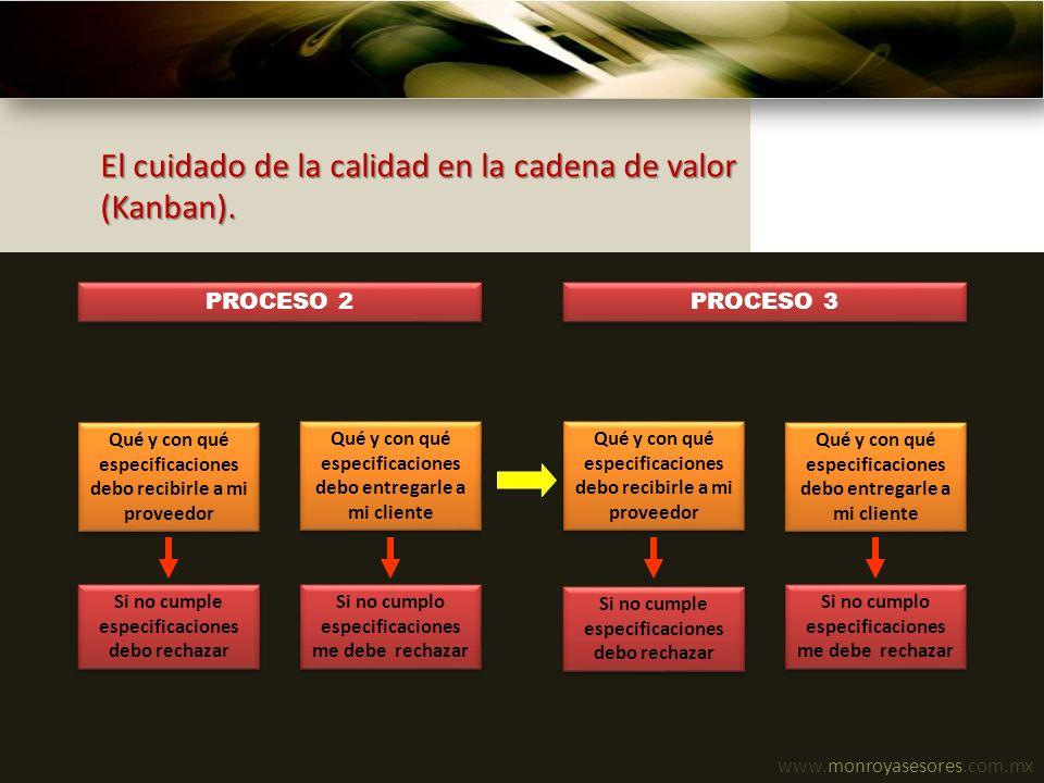 www.monroyasesores.com.mx El cuidado de la calidad en la cadena de valor (Kanban). PROCESO 2 PROCESO 3 Qué y con qué especificaciones debo recibirle a