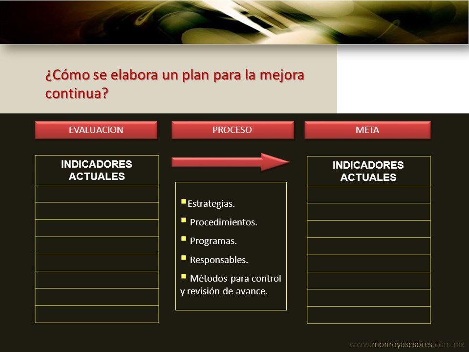 www.monroyasesores.com.mx ¿Cómo se elabora un plan para la mejora continua? INDICADORES ACTUALES Estrategias. Procedimientos. Programas. Responsables.