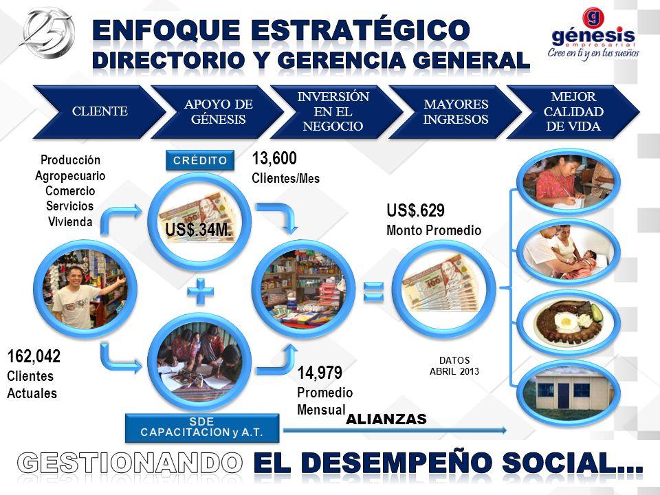 CLIENTE APOYO DE GÉNESIS INVERSIÓN EN EL NEGOCIO MAYORES INGRESOS MEJOR CALIDAD DE VIDA 14,979 Promedio Mensual 13,600 Clie ntes/Mes Producción Agropecuario Comercio Servicios Vivienda 162,042 Clientes Actuales US$.34M.