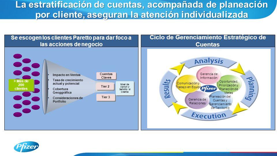 La estratificación de cuentas, acompañada de planeación por cliente, aseguran la atención individualizada Impacto en Ventas Tasa de crecimiento actual