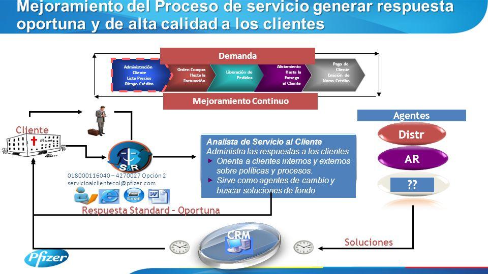 Mejoramiento del Proceso de servicio generar respuesta oportuna y de alta calidad a los clientes Analista de Servicio al Cliente Administra las respuestas a los clientes Orienta a clientes internos y externos sobre políticas y procesos.