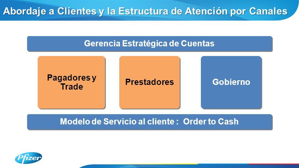 Gerencia Estratégica de Cuentas Modelo de Servicio al cliente : Order to Cash Pagadores y Trade Prestadores Gobierno Abordaje a Clientes y la Estructura de Atención por Canales