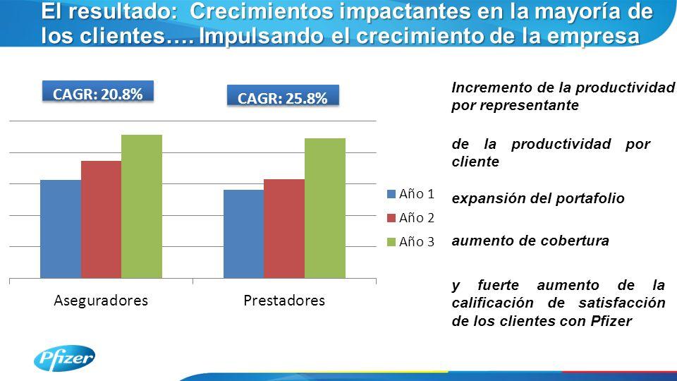 El resultado: Crecimientos impactantes en la mayoría de los clientes…. Impulsando el crecimiento de la empresa CAGR: 25.8% CAGR: 20.8% Incremento de l