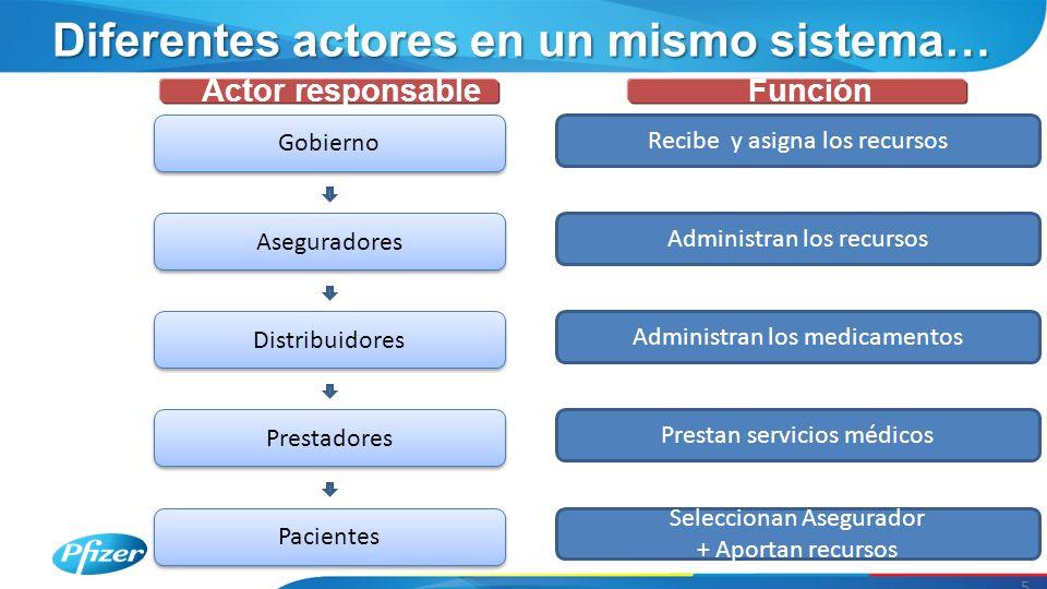 Diferentes actores en un mismo sistema… 5 Seleccionan Asegurador + Aportan recursos Gobierno Actor responsable Administran los recursos Pacientes Aseg
