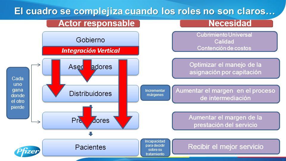 El cuadro se complejiza cuando los roles no son claros… 9 Recibir el mejor servicio Gobierno Actor responsable Optimizar el manejo de la asignación po