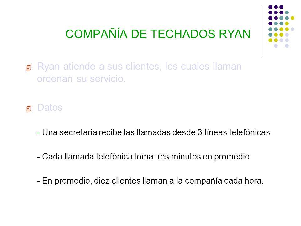 COMPAÑÍA DE TECHADOS RYAN 4 Ryan atiende a sus clientes, los cuales llaman ordenan su servicio. 4 Datos Una secretaria recibe las llamadas desde 3 lín
