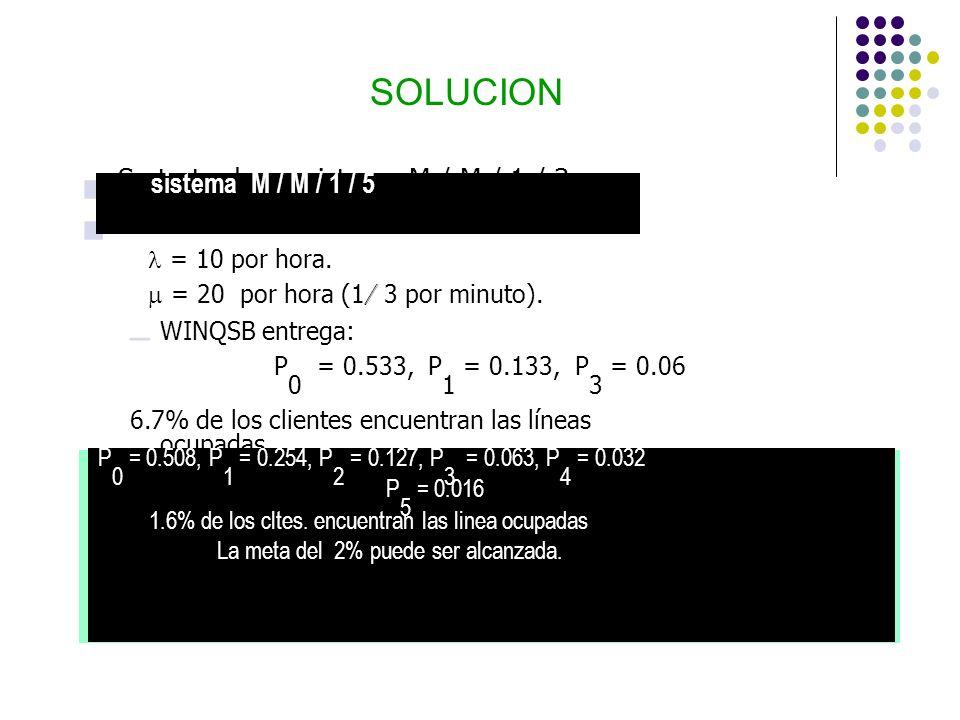 SOLUCION n Se trata de un sistema M / M / 1 / 3 n Datos de entrada = 10 por hora. = 10 por hora. = 20 por hora (1 / 3 por minuto). = 20 por hora (1 /