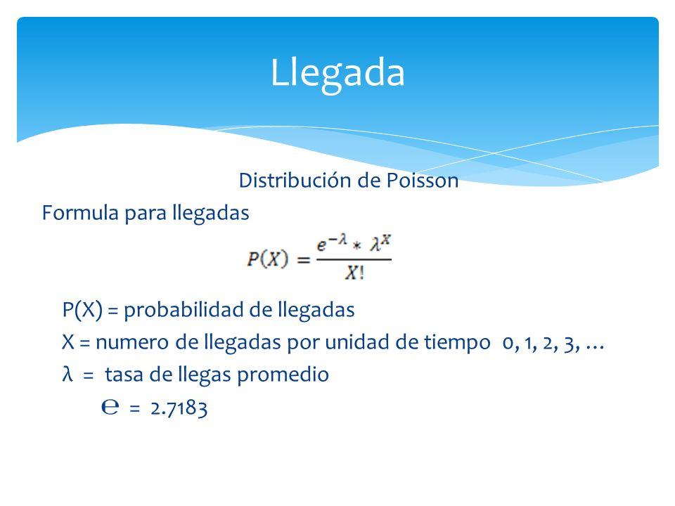 Distribución de Poisson Formula para llegadas P(X) = probabilidad de llegadas X = numero de llegadas por unidad de tiempo 0, 1, 2, 3, … λ = tasa de llegas promedio = 2.7183 Llegada