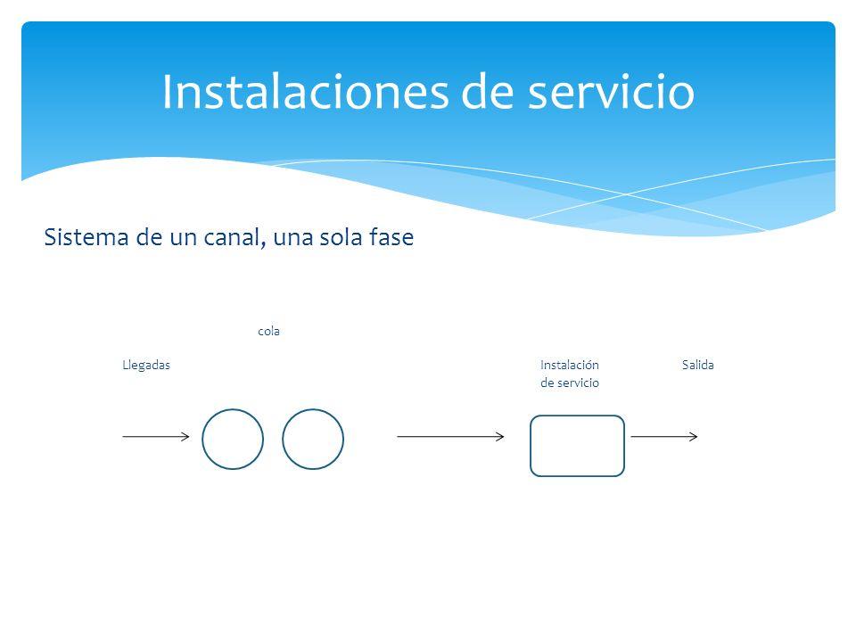 Sistema de un canal, una sola fase cola Llegadas Instalación Salida de servicio Instalaciones de servicio