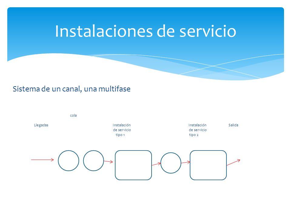 Sistema de un canal, una multifase cola Llegadas Instalación Instalación Salida de servicio de servicio tipo 1 tipo 2 Instalaciones de servicio