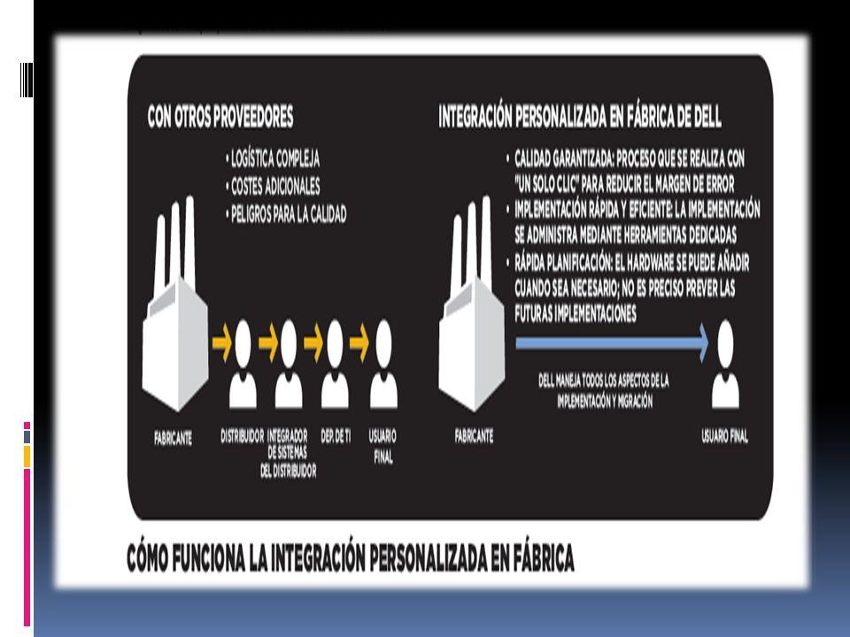 1.EL PODER DE NEGOCIACIÓN CON EL CLIENTE 2.MANEJO DE BAJOS COSTOS, LOGRADOS CON SU MANEJO DE VENTA DIRECTA A LOS CLIENTES 3.CALIDAD EN SUS PRODUCTOS Y SERVICIOS Y VELOCIDAD EN SUS TIEMPOS DE ENTREGA 4.